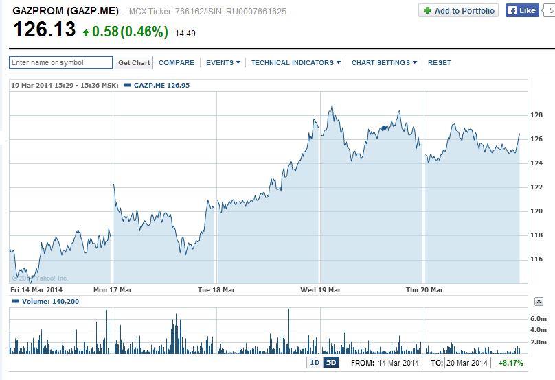GAZPROM Share Price Chart  GAZP