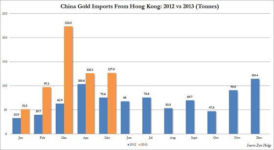 Импорт в Китай в 2013 относительно 2012