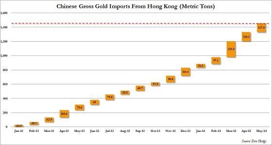 Брутто-импорт в Китай из Гонконга