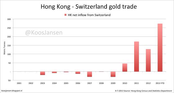 Объёмы импорта из Швейцарии