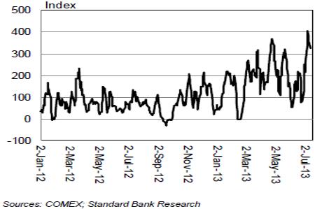 Индекс физического спроса Standard Bank Gold Physical Flow Index