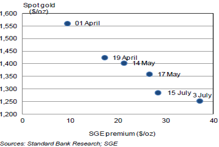 Зависимость премий на SGE от цен на золото