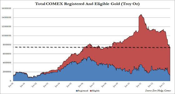 Запасы физического золота на COMEX