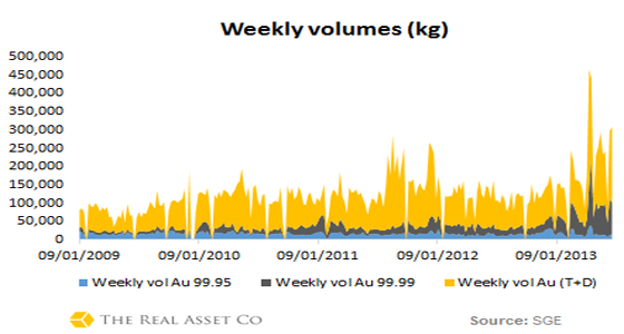 Объёмы торгов золотом на SGE