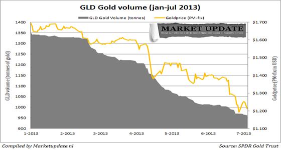 Фонд GLD потерял в этом году почти 400 тонн золота