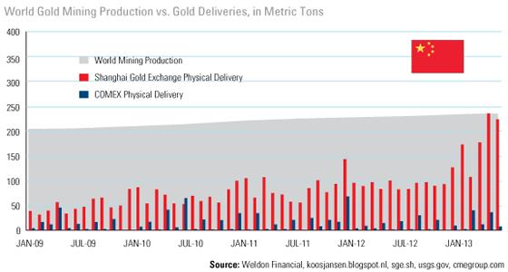 Поставки золота на COMEX, SGE и объёмы мирового производства золота