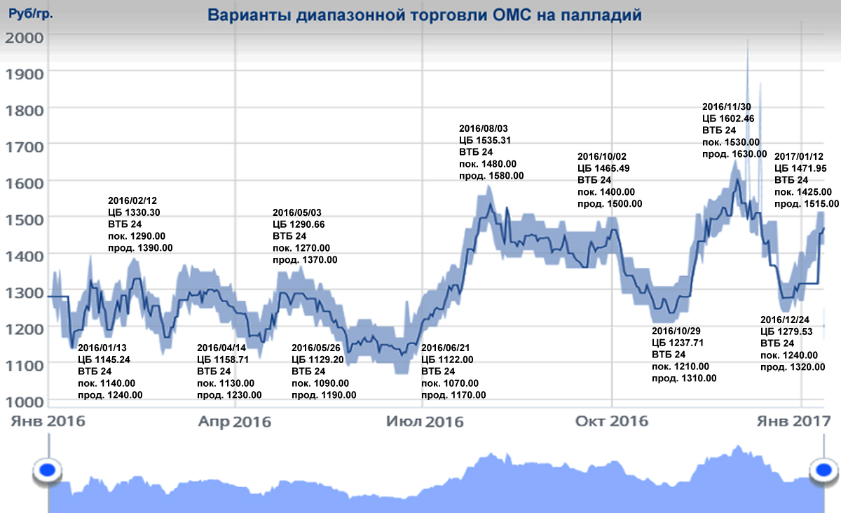 Банк торговля серебро на бирже время работы рынка форекс в америке