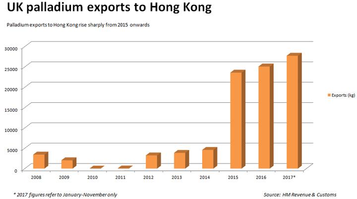 палладия прогноз экспорта