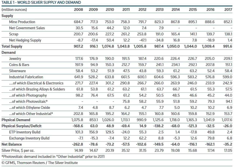 Серебро. Обзор рынка, спрос, предложение и прогнозы от GFMS и Silver Institute