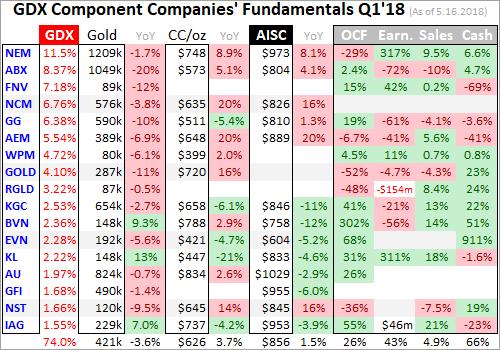 Золото и крупнейшие добывающие компании. Оценки добычи, себестоимости и финансовых результатов Q1'18
