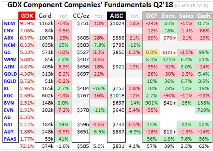 Золото и крупнейшие добывающие компании. Оценки добычи, себестоимости и финансовых результатов Q2'18