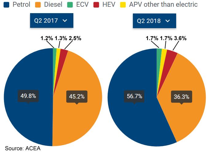 Платина и палладий. Текущий спрос и прогнозы потребления в автомобильном секторе
