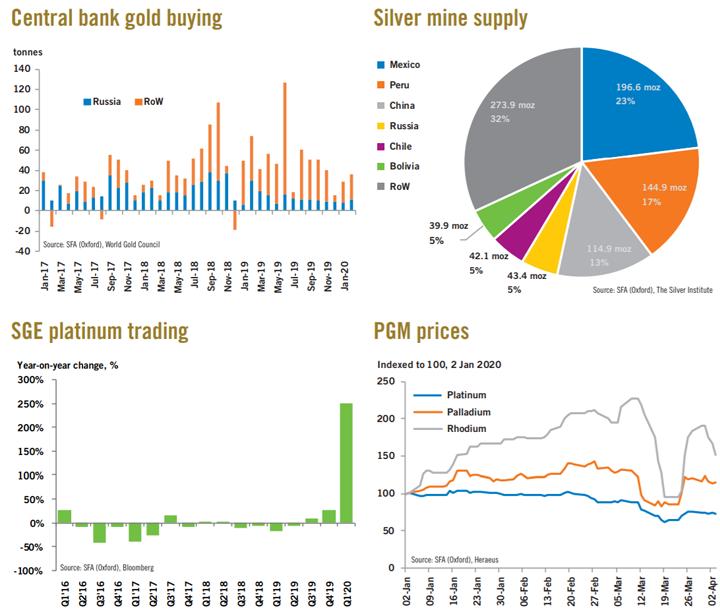 Золото, серебро, палладий, платина. Мнения, цены, рынки, прогнозы