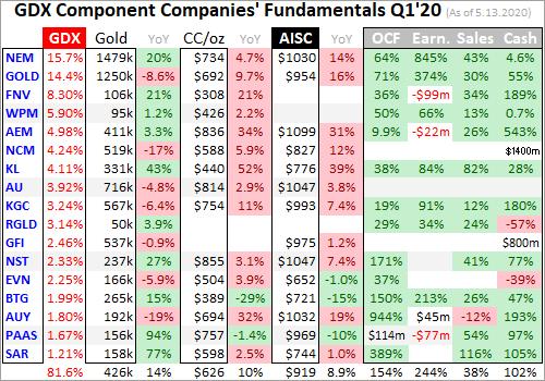 Золото и крупнейшие добывающие компании. Оценки добычи, себестоимости и финансовых результатов Q1'20
