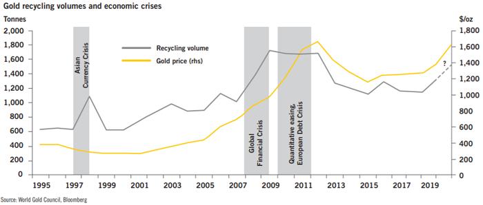 Золото. Рынки, цены и прогнозы от Heraeus. О биржевых фондах ETFs, поддерживаемых золотом