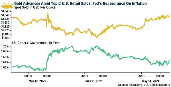 Золото и инфляция. Рынки, цены, прогнозы