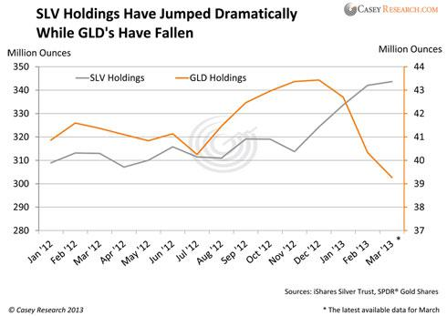 SLV Holdings vs GLD