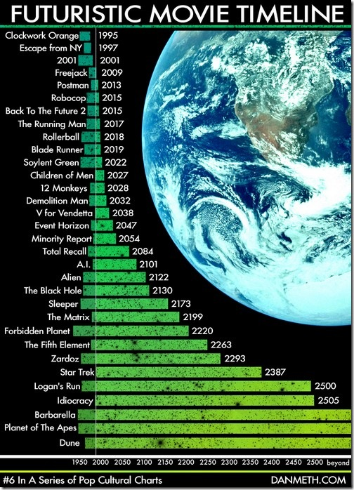 scifi-movies-timeline