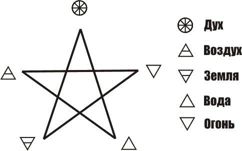 Записки из города Верного - Пентаграмма-символ дьявола или человека?