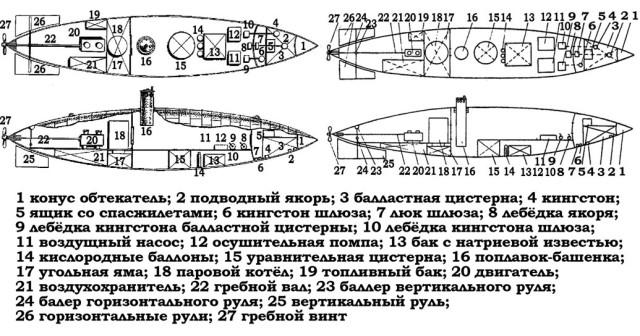 схемы подводной лодки