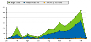 ACuriousProduction.com steady growth through the last 6 months