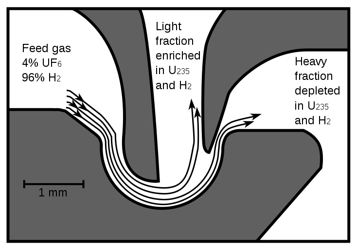 734px-Aerodynamic_enrichment_nozzle.svg
