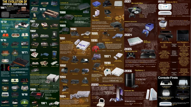The evolution of game console