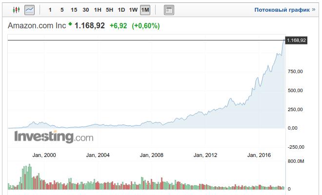 Рост акций Амазона