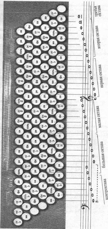 Правая клавиатура на баяне схема