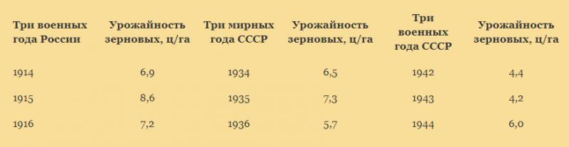 урожайность_в_ПМВ_и_ВОВ.png