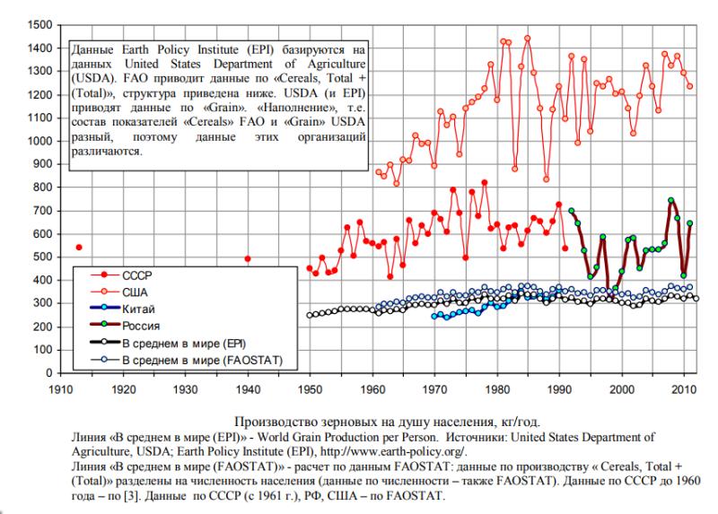 производство_зерновых_на_душу_населения_в_мире_1913-2010.png