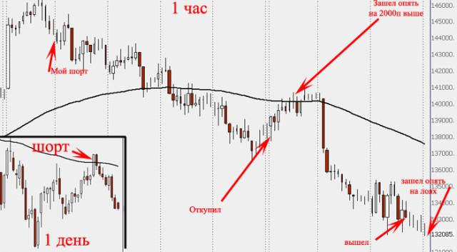 важным шорт на фондовом рынке описал модель перевода