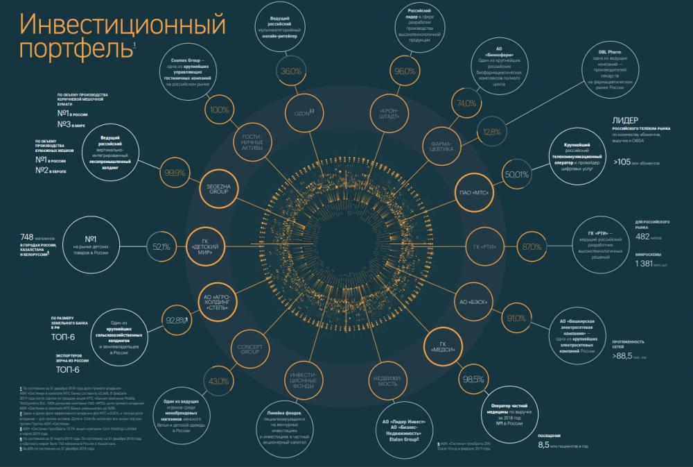 принтскрин соткрытой презентации для инвесторов. Подробнее здесь: https://sistema.ru/upload/iblock/420/42028cacc430ff4e9fc18712116280ba.pdf
