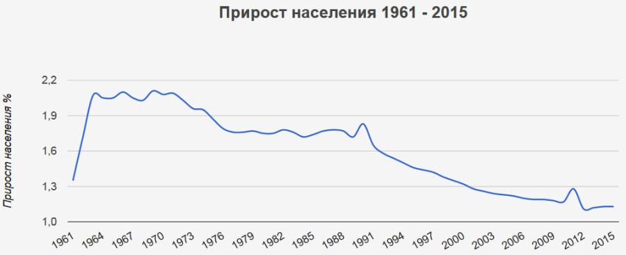 Прирост населения 1961-2015