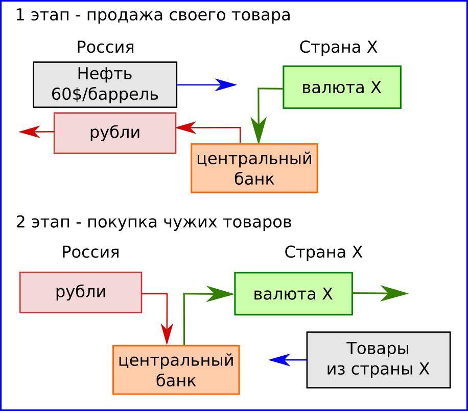 схема международной торговли 1.png
