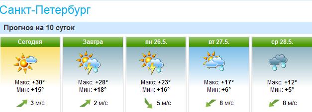 погода май14
