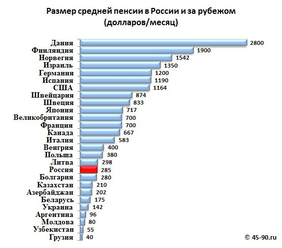 Размер пенсий в разных странах мира: myrsik_1972 — LiveJournal