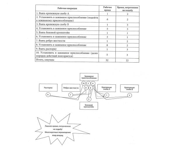 стандартизированная контрольная работа по технологии 3 класс