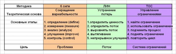 сравнительная табл ТОС ЛИН 6Сигм