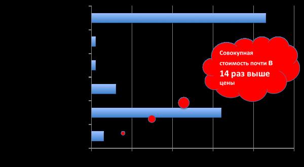 компрессор совокупная стоимость владения
