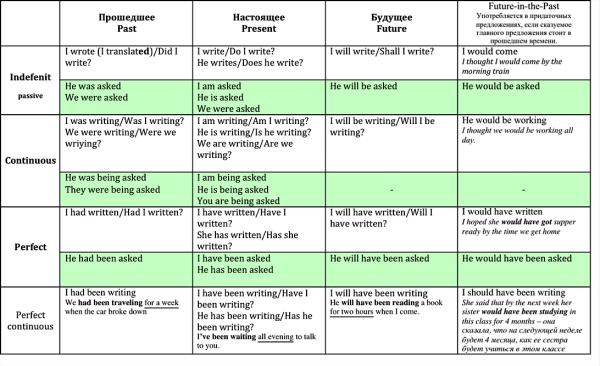 таблица глаголов english