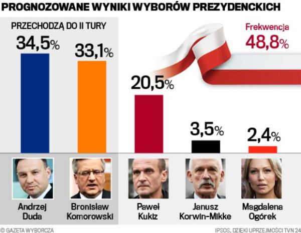 z17895540Q,Prognozowane-wyniki-wyborow-prezydenckich