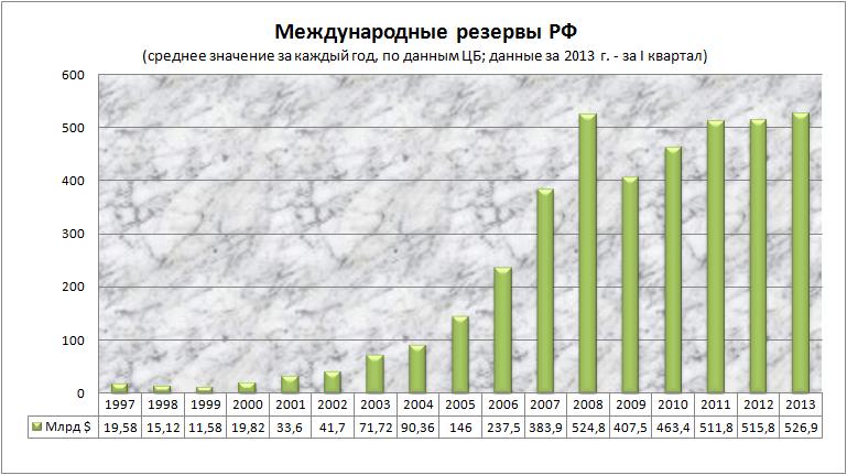 Экономические результаты первого года очередного президентского срока Путина