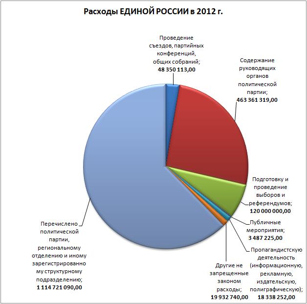 Расходы ЕдРа