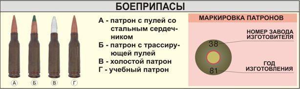 Боеприпасы АК