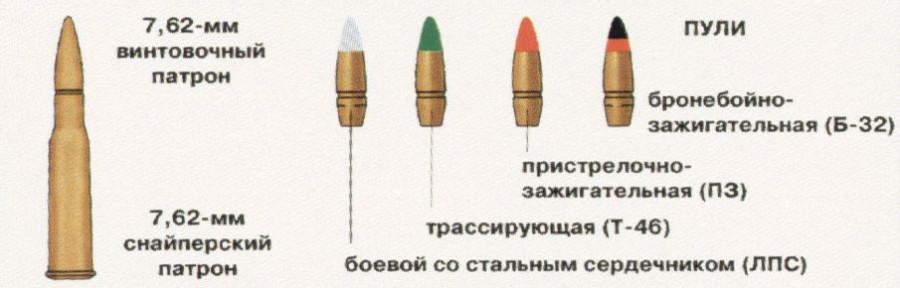 Боеприпасы к СВД