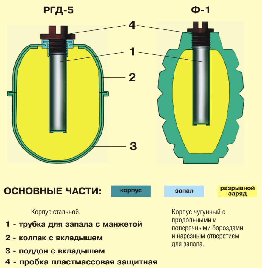Общее устройство РГД-5, Ф-1