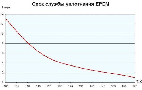 срок службы ЕПДМ