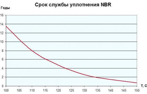 срок службы НБР