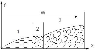 3 течения жидкости